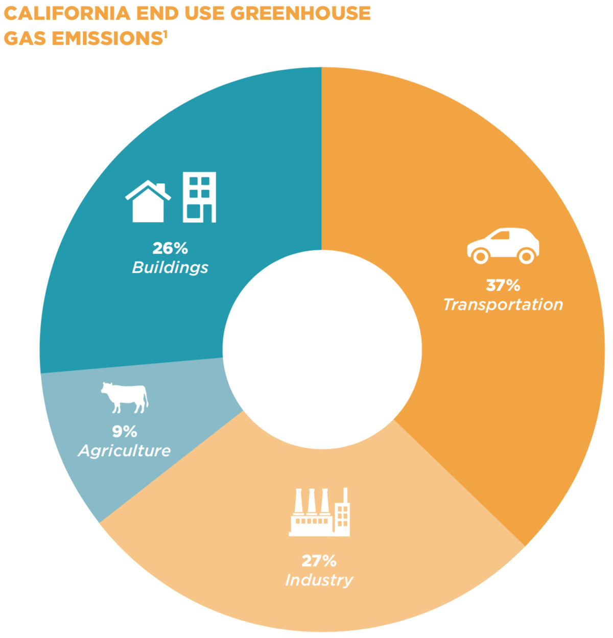 California greenhouse gas emissions by end use.