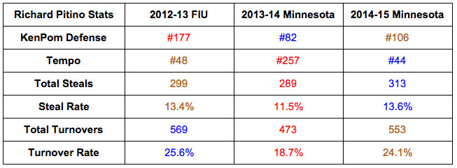pitino defensive press steal numbers