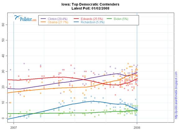 Iowa polls