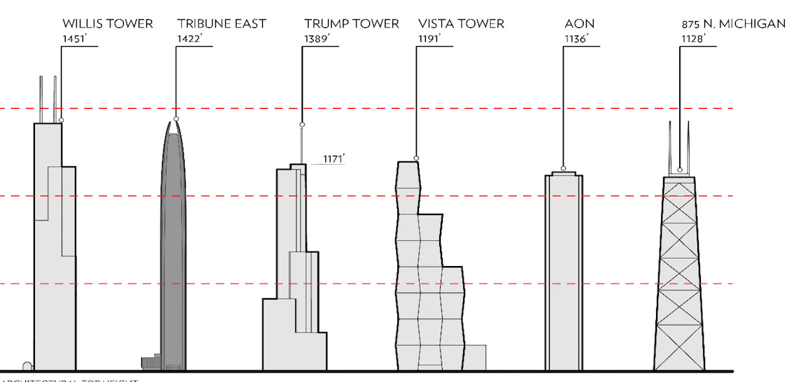 This diagram shows how a proposed skyscraper near Tribune Tower would compare to Chicago's other major buildings. | Provided by CIM Group and Golub & Co.