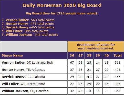 DN Big Board Spots 36-40