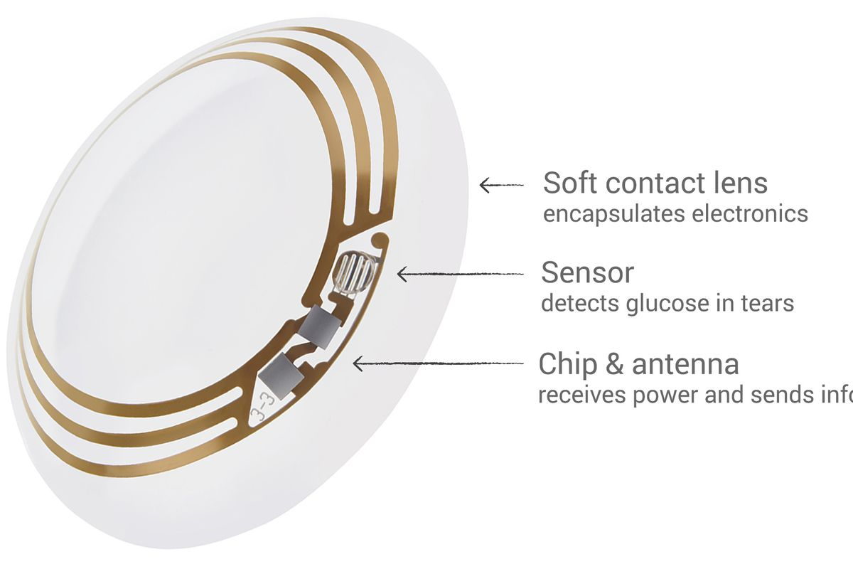 Inside Google Xs Smart Contact Lens Recode Printed Circuit Board Infographic Googles Prototypes Squeeze A Glucose Sensor Antenna Capacitor And Chip Between Two Layers Making Kind Of Electronics
