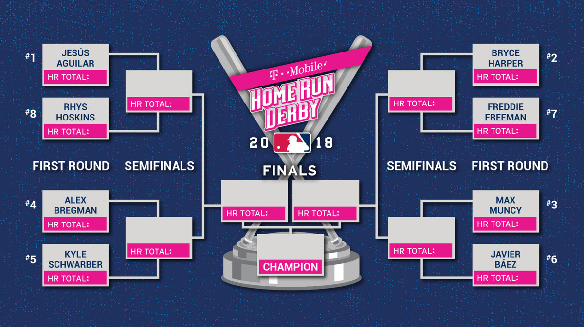 Home Run Derby 2018: How to watch Dodgers Max Muncy hit