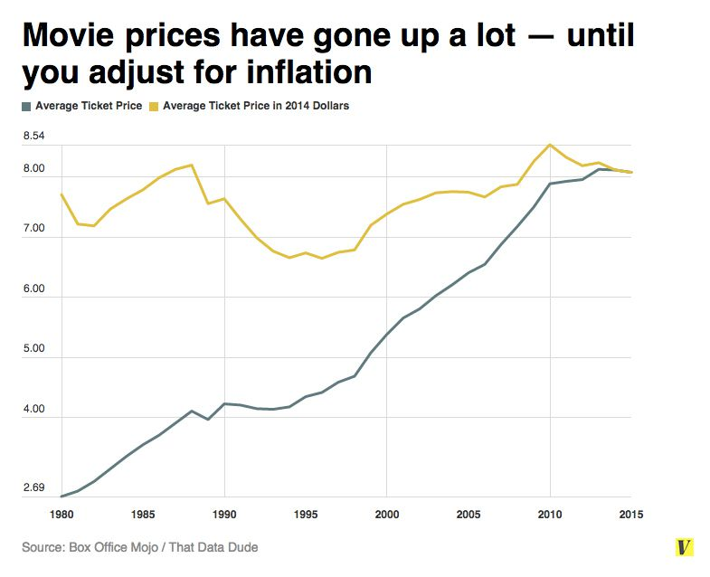 Movie prices have climbed