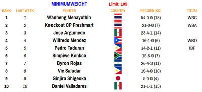 105 081720 - Rankings (Aug. 17, 2020): Benavidez dips, Frampton stays put