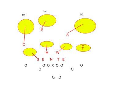 1/4 1/4 1/2 (via smartfootball.com)