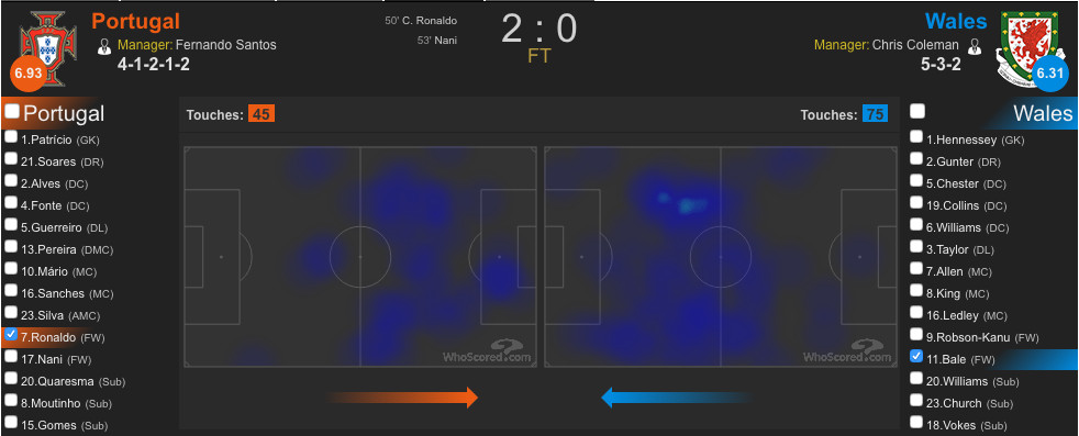 Both players did well to be unselfish and come deep to help their team. However this is also an example of how Portugal and Wales struggled to get their main men in strong attacking areas.