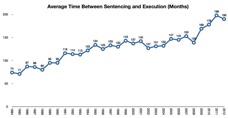 time on death row