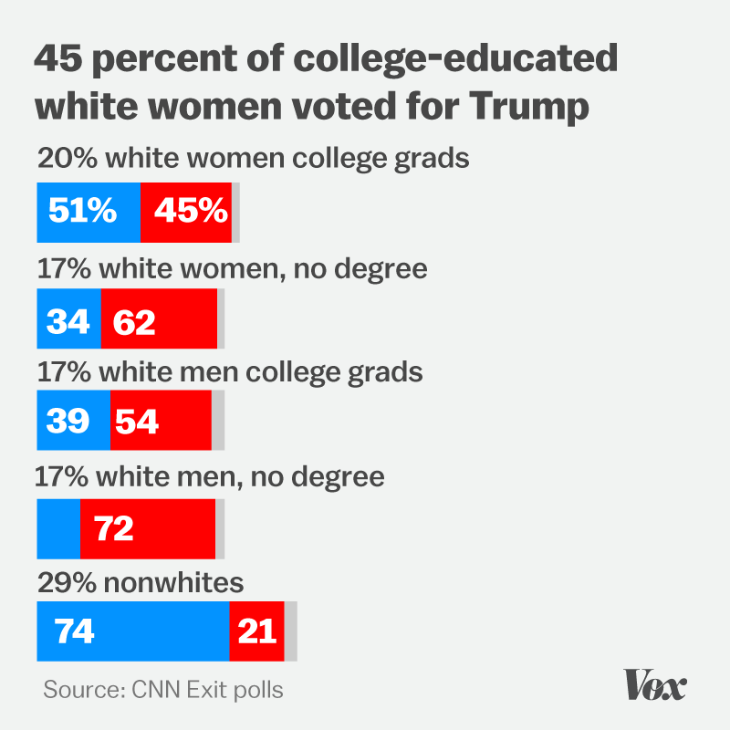 Chart showing many white college educated women also voted for Trump