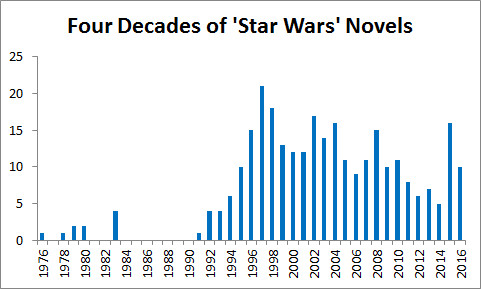 """Source: <a href=""""http://starwars.wikia.com/wiki/List_of_novels_by_release_date"""">Wookiepedia</a>; 2016 numbers are projected"""