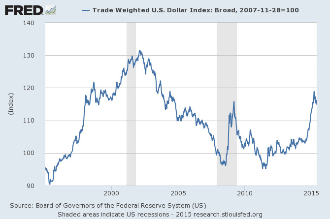 Trade weighted US dollar index