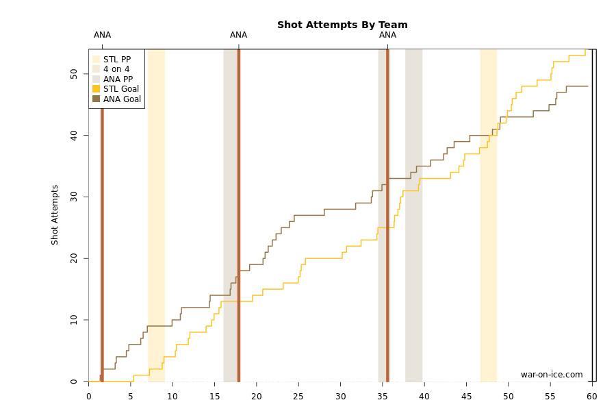 ducks blues 10-19-14 corsi chart