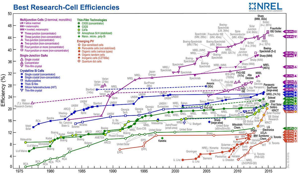 NREL: PV efficiency