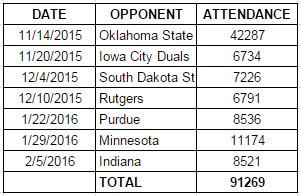 2015 16 Iowa wrestling attendance