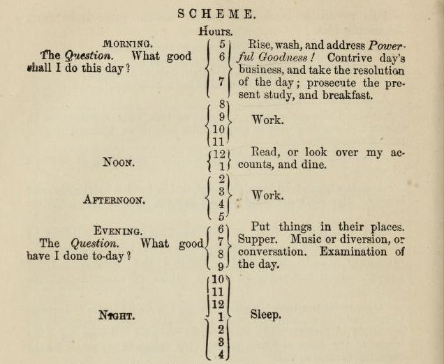 Ben Franklin's daily chart.