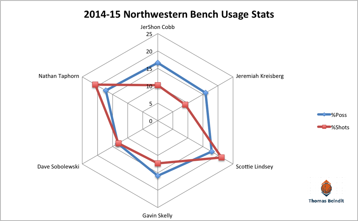 nw bench useage