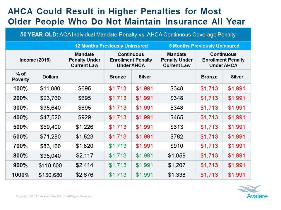 A chart shows the penalties a 50-year-old would pay for having insurance under Obamacare and the AHCA.