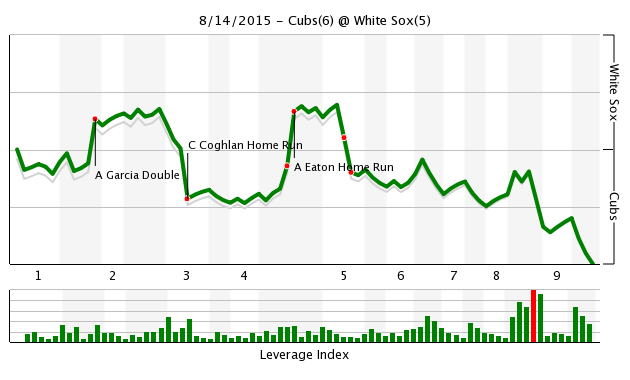 Game 114 Chart 2015