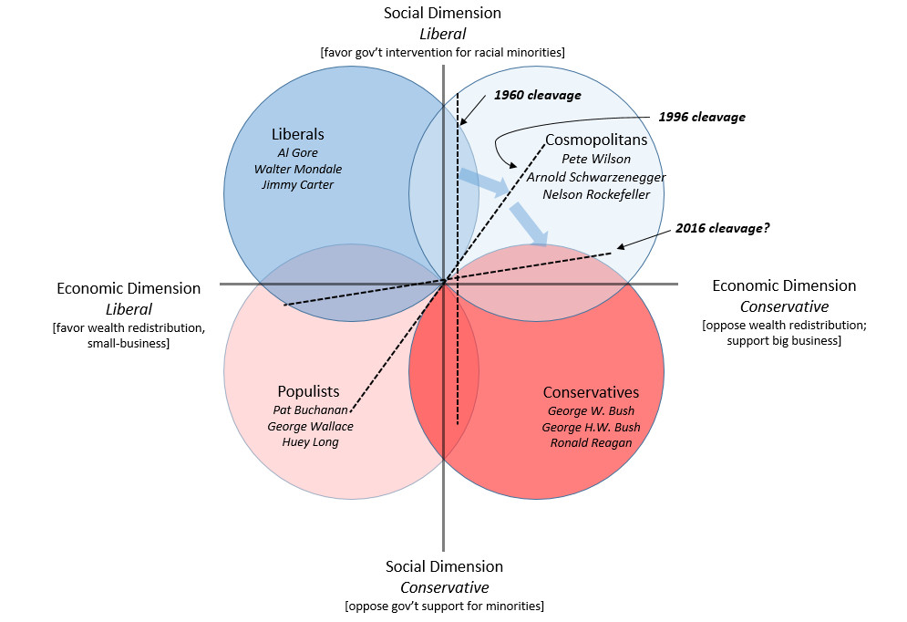 Two-dimensional partisan space in American politics with clockwise rotating cleavage.