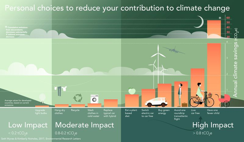 impact The best way to reduce your personal carbon emissions: don't be rich