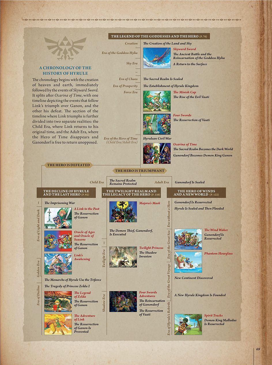 The Legend of Zelda timeline.