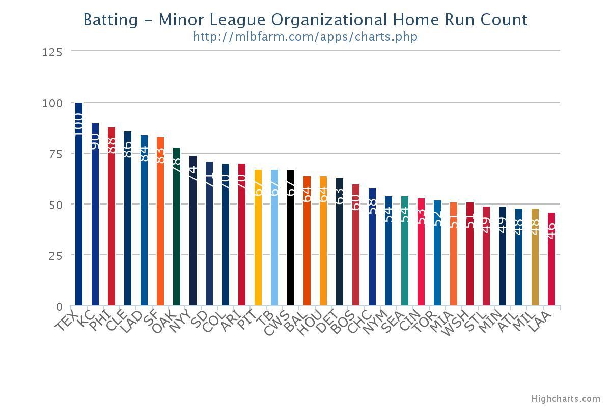 Minor League HR Trend