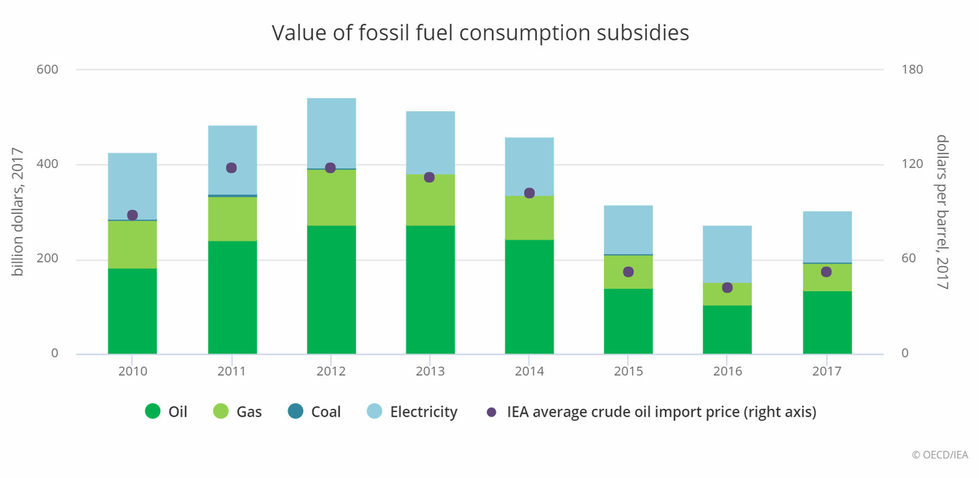 Fossil fuel subsidies: the IMF says we pay $5 2 trillion a year - Vox