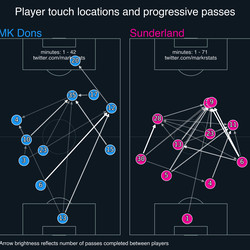 Max Power's role as the most important player in Sunderland's build up play highlights the difficulty in controlling the centre of the pitch