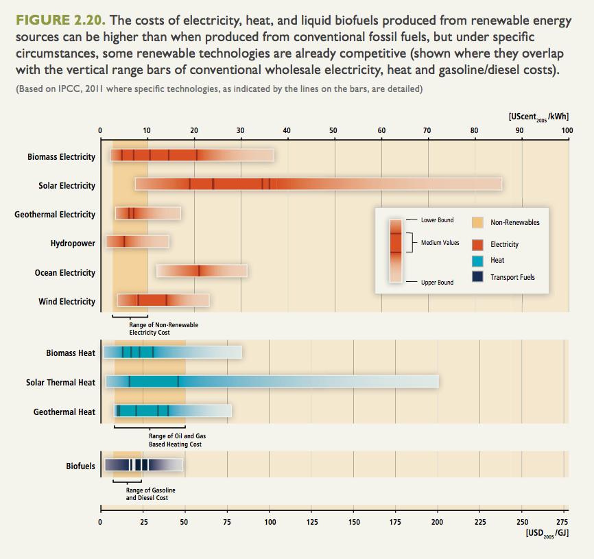 Figure 2.20: Energy costs