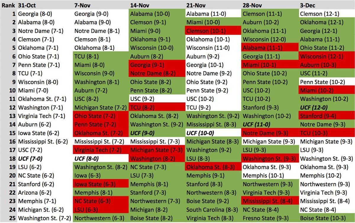 College Football Rankings Week-by-Week for the 2017 season.