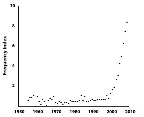Epigenetics research graph