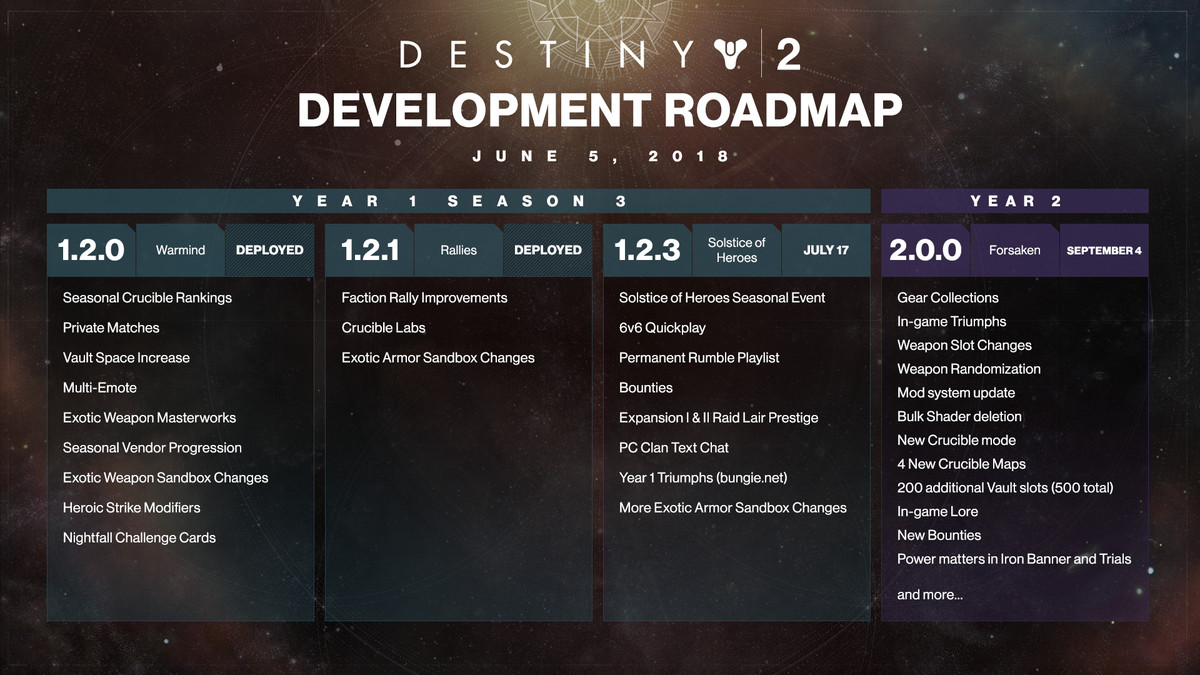 Everything coming in destiny 2 forsaken polygon bungieactivision malvernweather Images