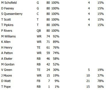 offensive snap counts week 11
