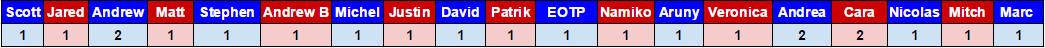 Galchenyuk 2016 t25u25 votes