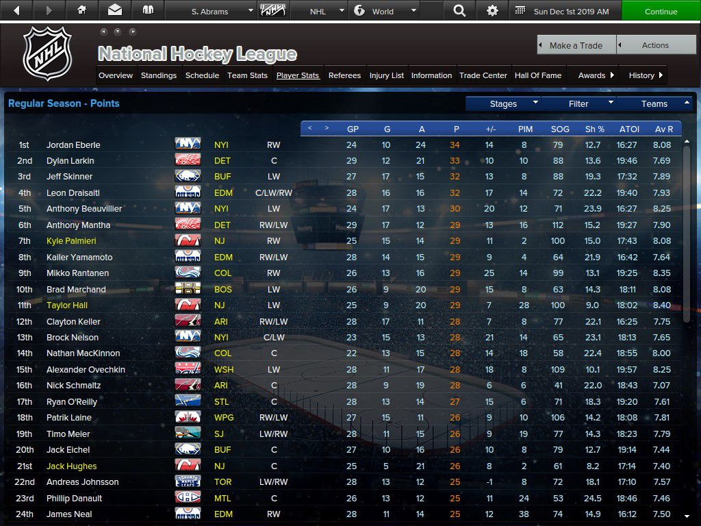 NHL League Scorers: Top 24