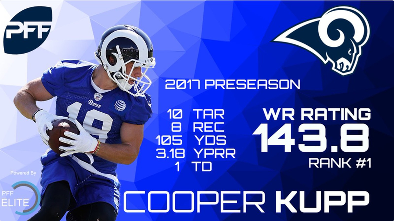 387d06a12 ... Kupp Ranks 1 for WRs on PFF - Turf Show Times Mens Nike Los Angeles Rams  10 Pharoh Cooper Limited White NFL Jersey ...