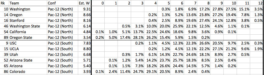Pac-12 win projections
