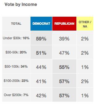 vote income 2014