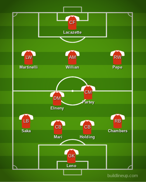 Arsenal vs. Sheffield United: Predicted Lineup, Bench & Score - The Short  Fuse
