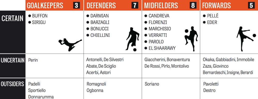 italy probable squad euro 2016
