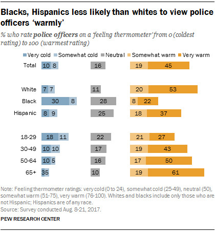 A chart of views of police by race, based on surveys by the Pew Research Center.