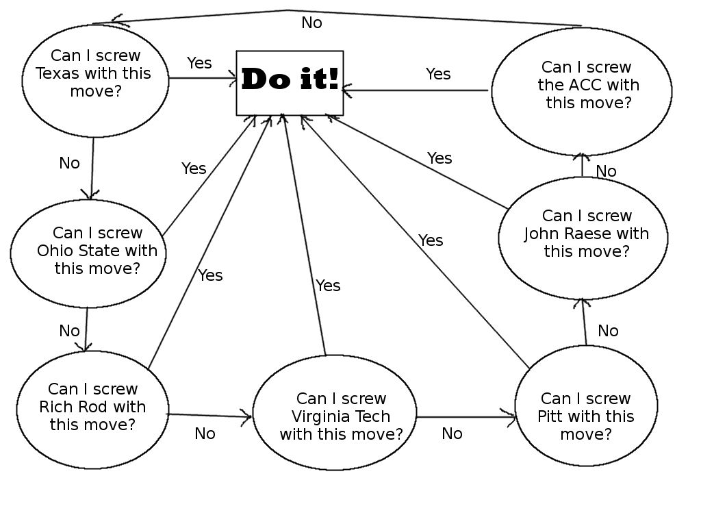 Oliver Luck Flow Chart