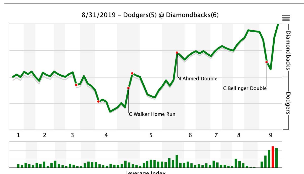Diamondbacks come back to defeat Dodgers 6-5 - AZ Snake Pit