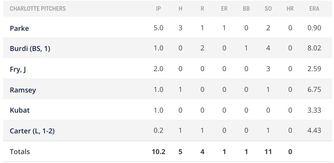 Pitchers box score