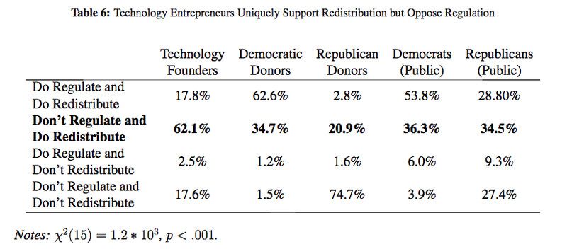 Tech entrepreneurs versus other groups on redistribution and regulation