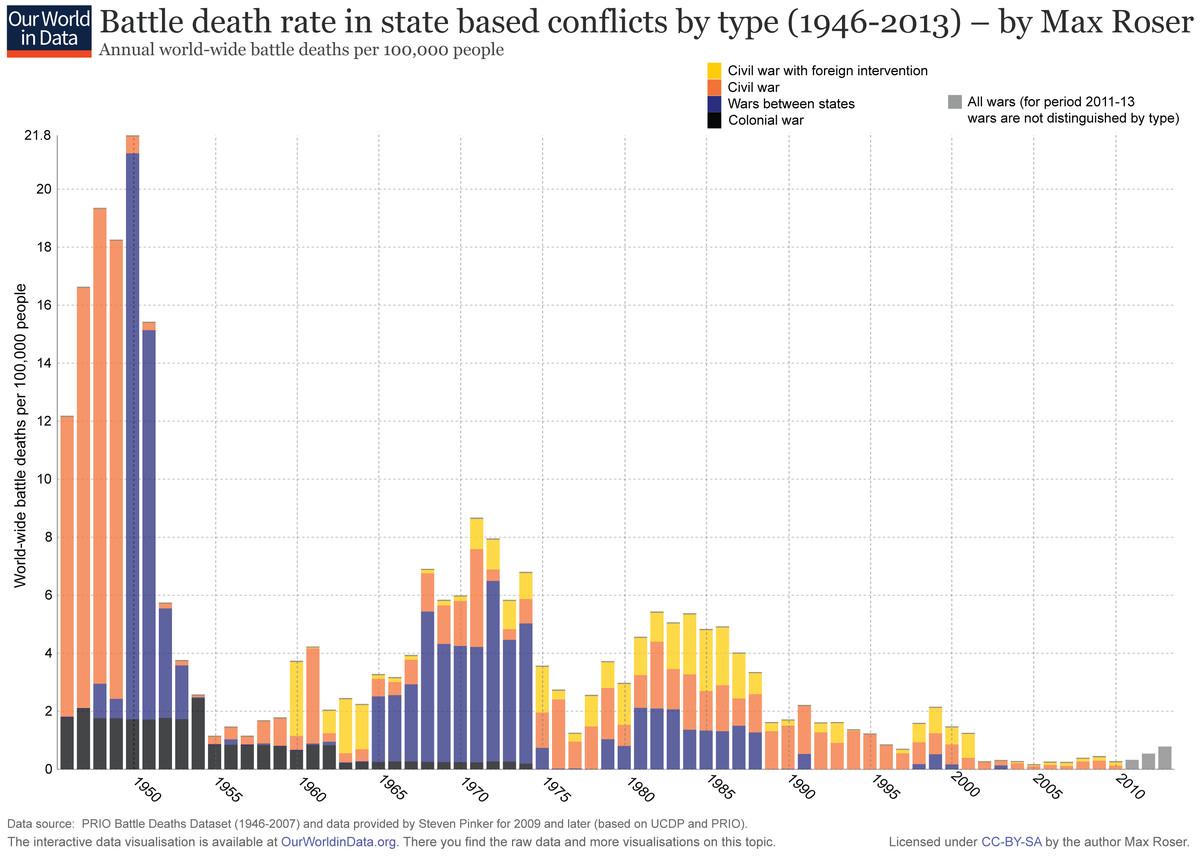 world-wide battle deaths