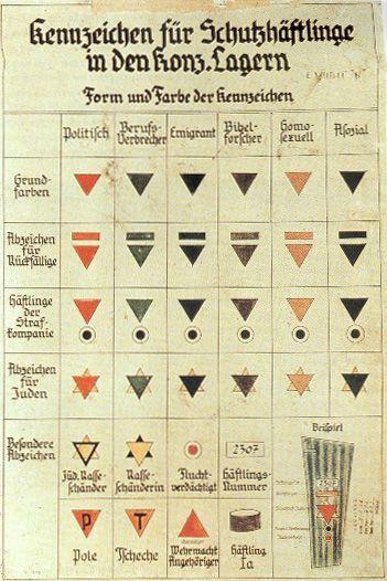 A list of Nazi prisoner symbols from 1936.