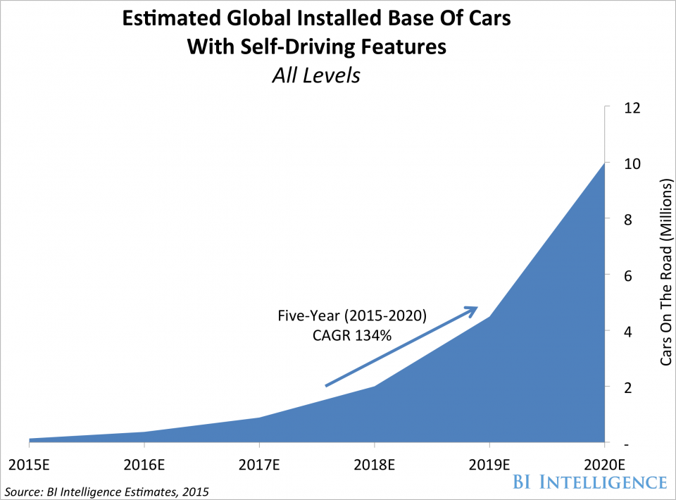 global installed base of self-driving cars