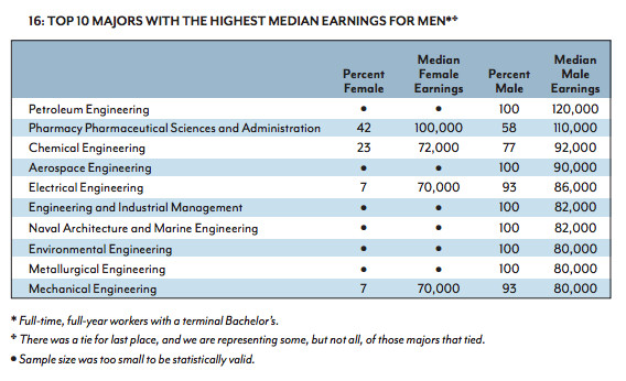 Highest earning majors for men