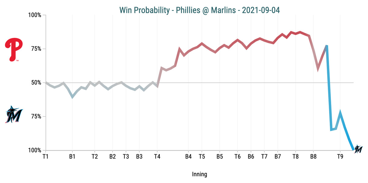 Win Probability Chart - Phillies @ Marlins